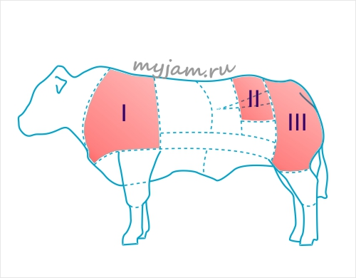 Разделка говядины на шашлык